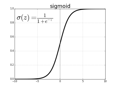Sigmoid activation function